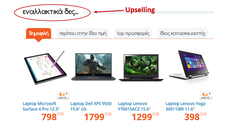 upselling και cross-selling